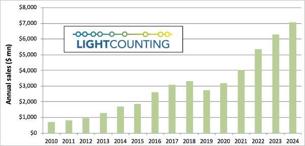LightCounting:10年来,以太网光模块首次大幅下滑