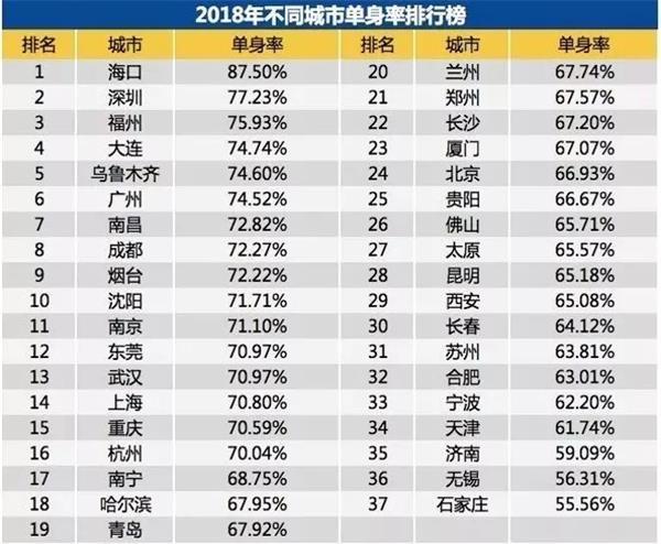 """中国2.4亿单身群体中,你""""单身经济""""了吗?"""