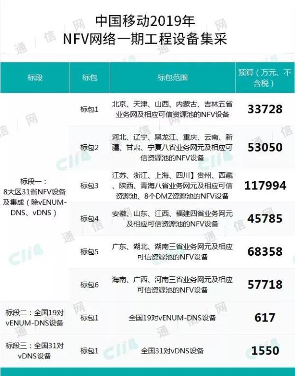 耗资34.51亿,中国移动启动NFV网络一期工程集采