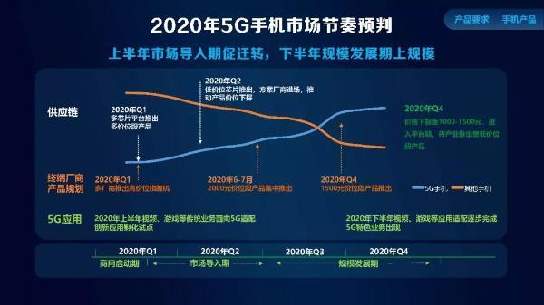 中国移动预测2020年5G手机市场超1.5亿 Q4出现千元机