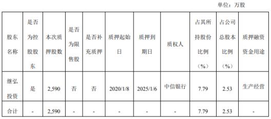 继峰股份股东继弘投资质押2590万股 用于生产经营