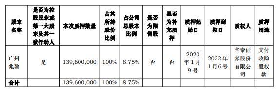 华铁股份控股股东广州兆盈质押1.40亿股 用于支付收购股权款
