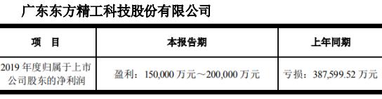 东方精工2019年扭亏为盈 预计净利15亿元-20亿元
