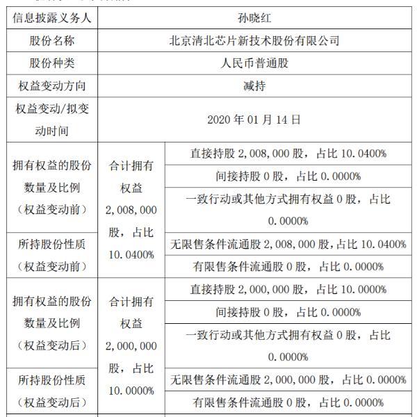 清北芯片股东孙晓红减持8000股 持股比例降至10%