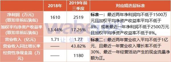 华阳变速计划申报精选层 2019年前三季度归母利润2569万