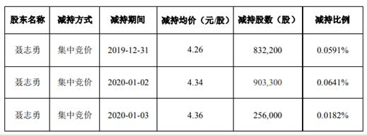 科陆电子股东聂志勇减持199万股 套现约864万元