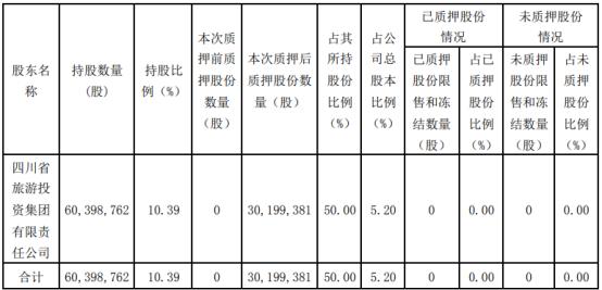 思美传媒股东旅投集团质押3020万股 用于自身生产经营