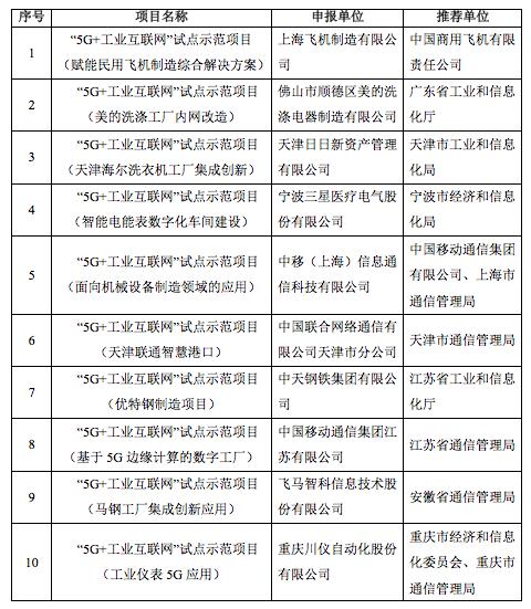 2019年工业互联网试点示范项目名单公布:10个5G项目入选
