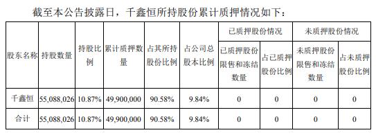 佳士科技股东千鑫恒解除质押510万股 占公司总股本1.01%