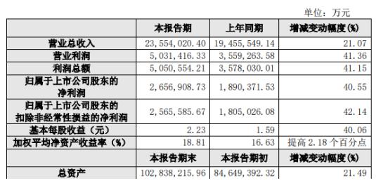 保利地产2019年净利265.69亿元 经营规模扩大
