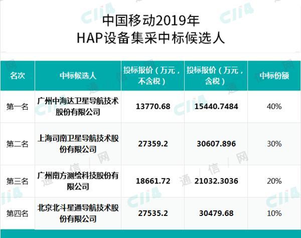 中国移动首次高精度卫星定位基准站集采结果公示:中海达、北斗星通等4家中标