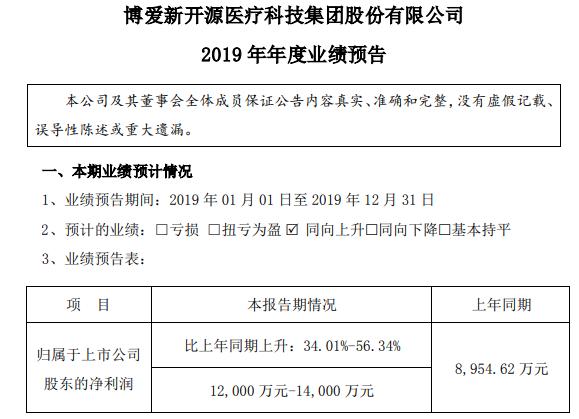新开源2019年度业绩扭亏为盈 预计盈利1.2亿