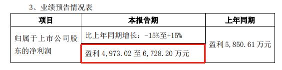 中富通2019年净利润4973万元至6728万元间 同比增长-15%至15%