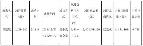 红蜻蜓股东汪建斌减持130万股 套现约901万元