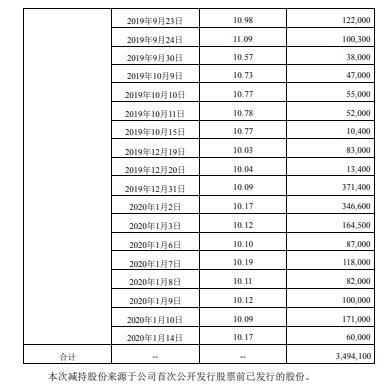 易明医药股东华金天马合计减持349万股 套现约4151万元