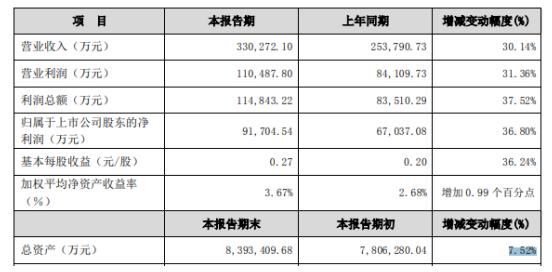 国元证券2019年净利9.17亿 同比增长37%