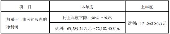大族激光2019年度预计净利6.36亿元-7.22亿元 同比下降58%