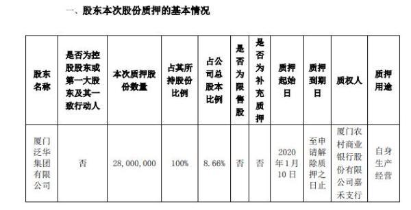 罗平锌电股东贵州泛华质押2800万股 用于自身生产经营