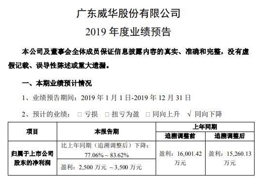 威华股份2019年度预计净利2500万元-3500万元 同比下降77.06%-83.62%