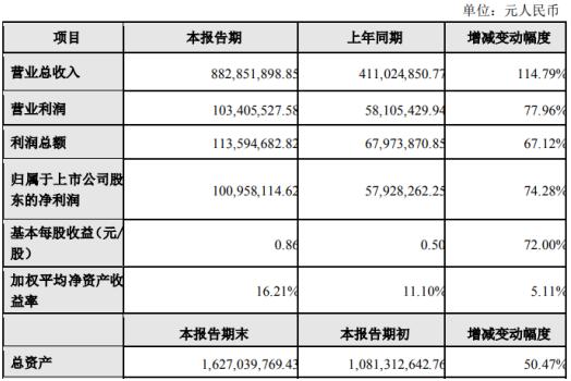奥飞数据2019年净利1.01亿增长74% 公司积极开拓市场和新业务