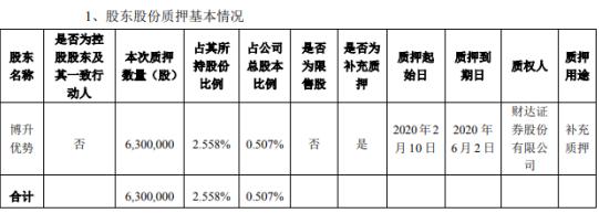 海联金汇股东博升优势质押630万股 用于补充质押