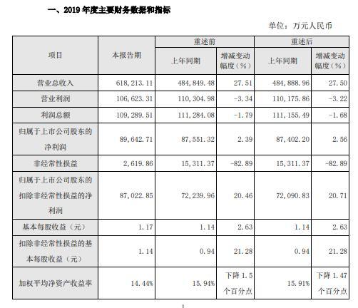 瀚蓝环境2019年度盈利8.96亿增长3% 新项目陆续投产