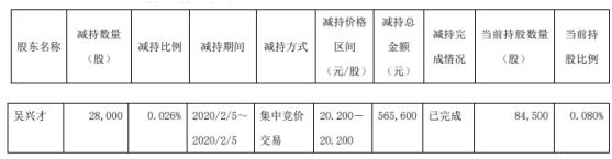 朗博科技股东吴兴才减持3万股 套现约57万元