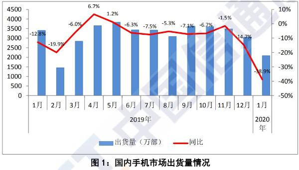 我国1月国内5G手机出货546.5万部 市场占比已达26%