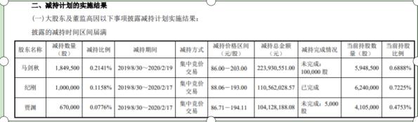 韦尔股份3名股东合计减持352万股 套现约4.39亿元