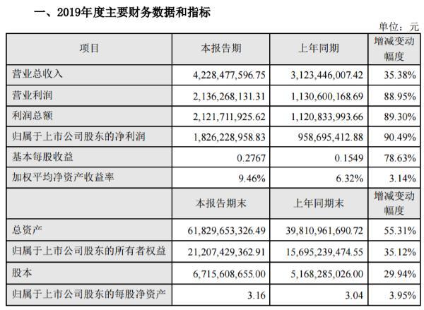 东方财富2019年净利18.26亿增长90.49% 证券业务相关收入同比大幅增长