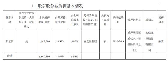 汇纳科技股东张宏俊质押592万股 用于融资