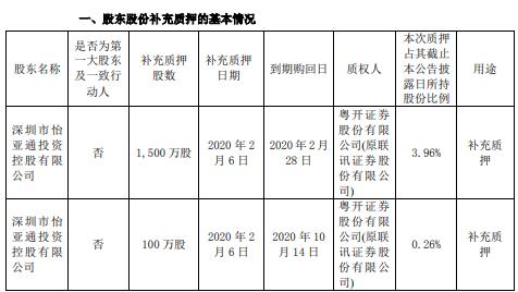 怡亚通股东怡亚通控股质押1600万股 用于补充质押