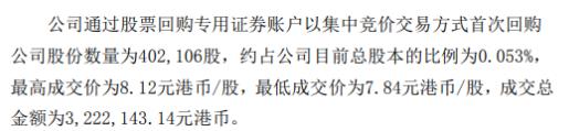 杭汽轮B首次回购公司股份 成交总金额为322万元港币