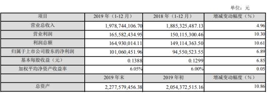 苏州固锝2019年净利1.01亿增长7% 子公司业绩增长