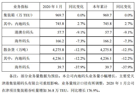 招商港口2020年1月集装箱吞吐量增加36.8万TEU 同比增长176.9%