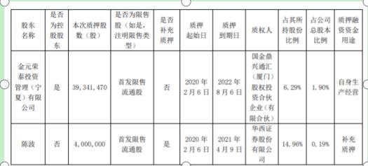 嘉泽新能2名股东合计质押4334万股 用于生产经营和补充质押