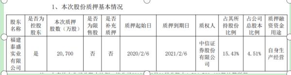 山鹰纸业股东泰盛实业质押2.07亿股 用于自身生产经营