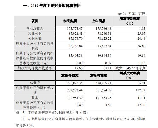澜起科技2019年度盈利9.33亿增长27% 计入当期损益政府补助有所增加