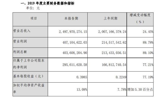 长青集团2019年预计营收24.98亿元 同比增长24%