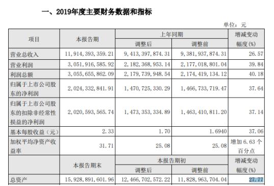 山西汾酒2019年预计净利20.24亿元 同比增长37.64%