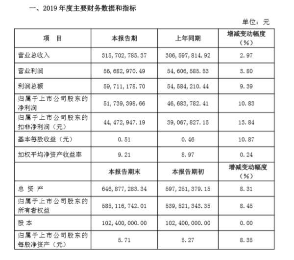 华信新材2019年实现营业收入3.16亿元 同比增长2.97%。