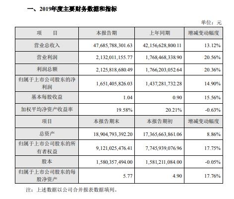 海大集团2019年营收476.86亿元 同比增长13%