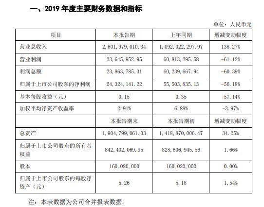 国立科技2019年度盈利2432.41万减少56% 研发投入增加