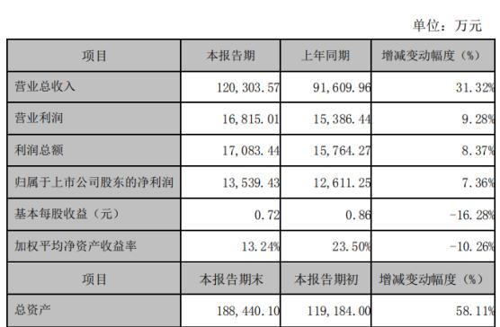 华阳国际2019年净利1.35亿增长7% 各项业务发展态势良好