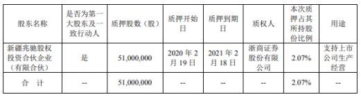 兆驰股份股东新疆兆驰质押5100万股 用于支持上市公司生产经营