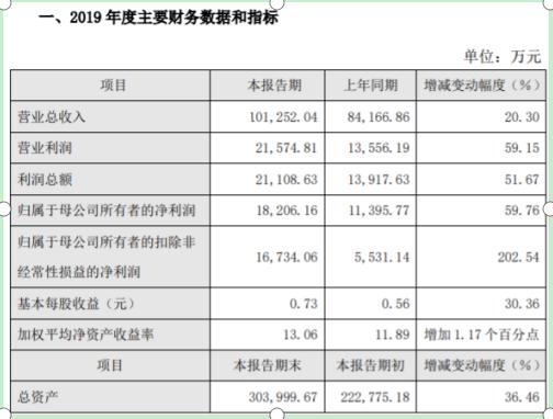 海尔生物2019年预计净利1.8亿同比增长60% 毛利率提升较大