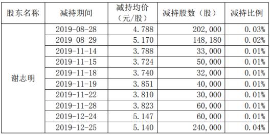 联建光电股东谢志明减持89.52万股 套现约460万元