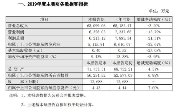 润禾材料2019年预计净利5116万同比减少23% 加大对海外市场开拓力度