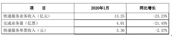 申通快递2020年1月实现快递服务业务收入13.25亿元