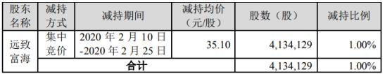 金力永磁股东远致富海减持413万股 套现约1.45亿元